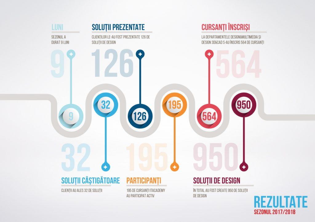 Încheierea cu succes a încă unui an: cel mai mare interes de până acum, 950 de soluții de design noi și extinderea în România
